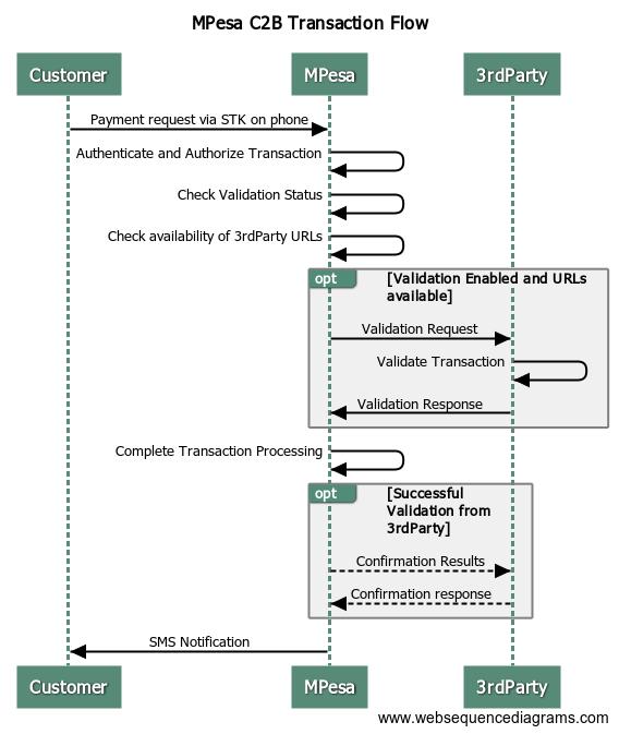 Safaricom API Tutorial